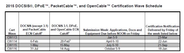 DOCSIS 3.1 Certification Wave Schedule